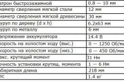 Технические характеристики шуруповерта средней мощности