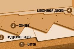 Схема укладки фанеры на бетонное основание