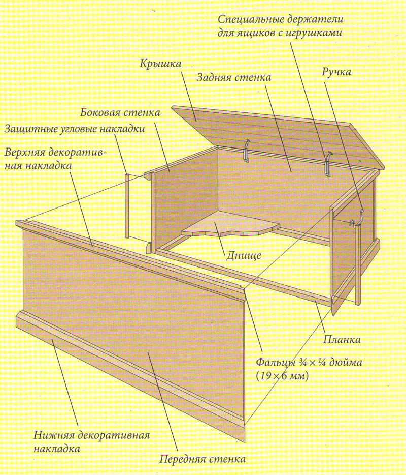 Как сделать ящики из фанеры своими руками 10