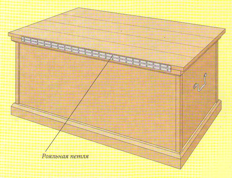 Виды материалов и инструментов