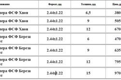 Зависимость цены фанеры от толщины и материала шпона