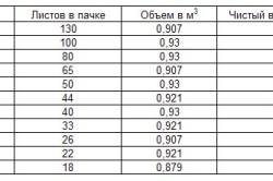 Характеристики толщины, количества листов в рачке, объёма и чистого веса фанеры в кг