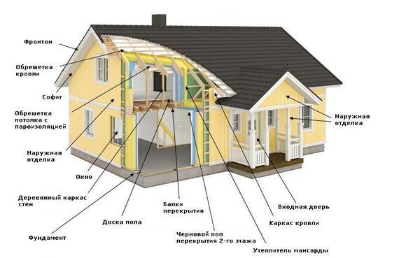 Схема каркасного дома из фанеры
