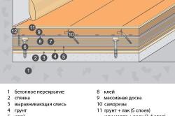Схема укладки фанеры под массивную доску