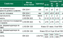 Таблица свойств фанеры ФК