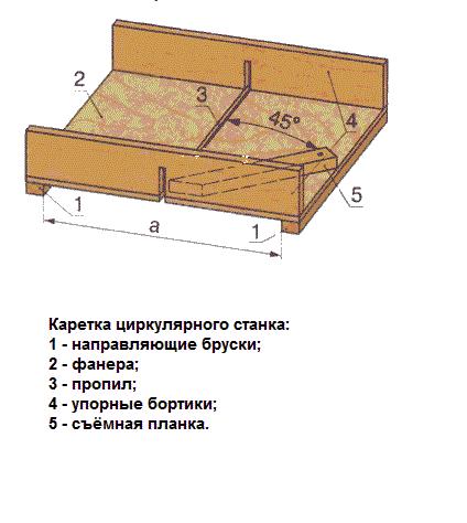 Схема каретки для циркулярной