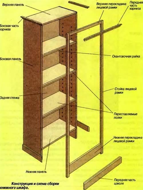 Как сделать шкаф из фанеры