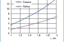 Зависимость величины поглощенной энергии лазерного излучения от радиуса луча и типа соединения
