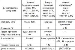 Технические характеристики фанеры