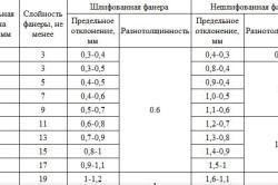 Толщина фанерного листа ФК и его основные параметры