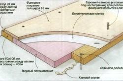 Схема укладки фанерного покрытия