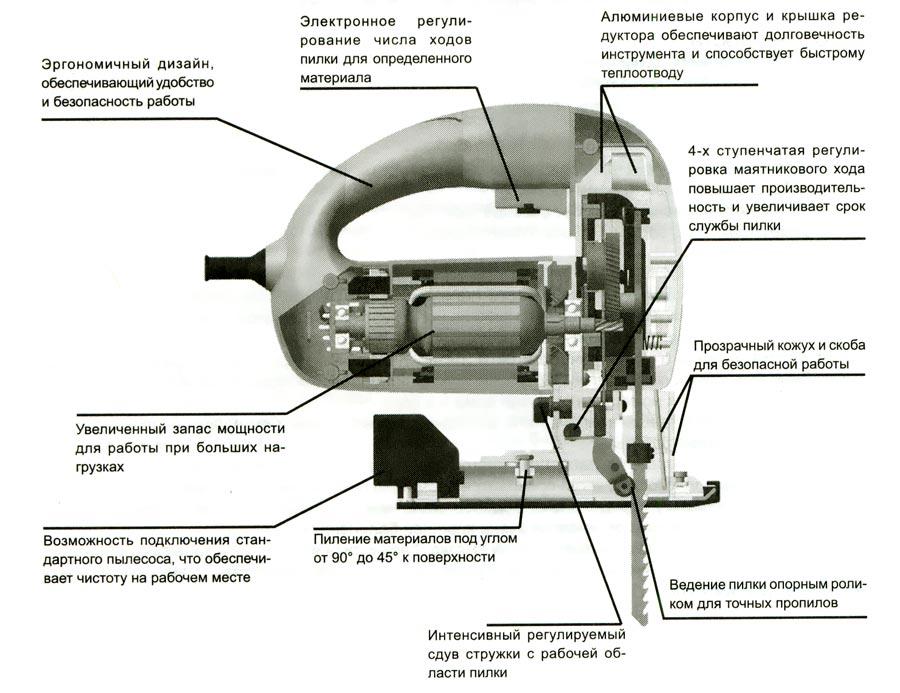 Устройство электролобзика
