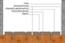 Монтаж пола из фанеры на деревянное основание