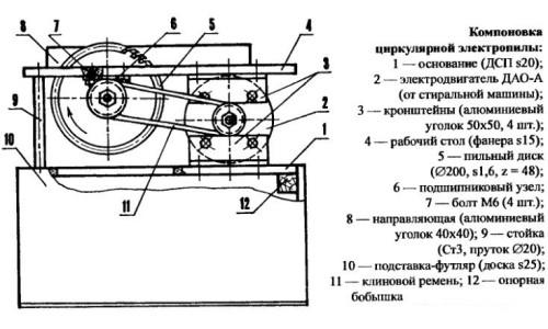 Схема устройства циркулярной