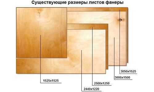 Существующие размеры листов фанеры