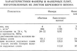 Таблица характеристик фанеры из березового шпона