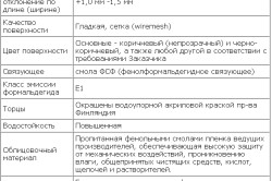 Таблица характеристик ламинированной фанеры