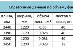 Таблица объема фанеры