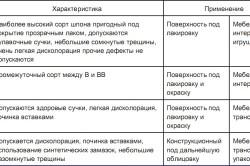 Таблица применения фанеры
