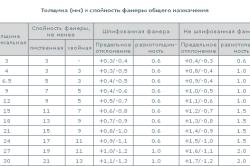 Таблица толщины и слойности листов фанеры